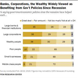 Most People Think Government Economic Policies Benefit Big Businesses, Not Middle Class