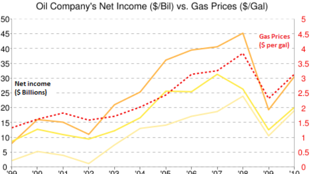 High Gas Prices Are Mostly Hurting You, Not Oil Companies