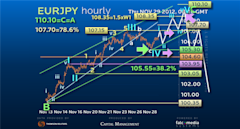 Guest_Commentary_Bullish_and_Long_EURJPY_The_Trailing_Trade_body_Picture_1.png, Guest Commentary: Bullish and Long EUR/JPY - The Trailing Trade