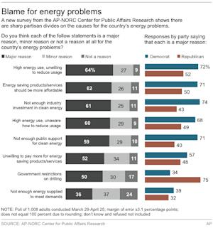 Graphic shows AP-NORC Center Poll results on energy problems