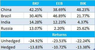 BKF_EEB_BIK_Exposure and Returns