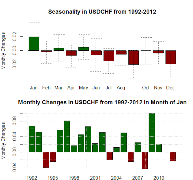 forex_seasonality_us_dollar_strength_january_body_Picture_8.png, Forex Seasonality: USD Tends to Gain in January, Will History Repeat?