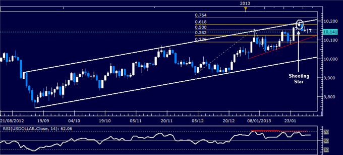 Forex_US_Dollar_Technical_Analysis_02.01.2013_body_Picture_1.png, US Dollar Technical Analysis 02.01.2013