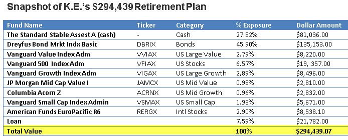 Portfolio Report Card: A $294,439 Retirement Plan with a Tax Threat