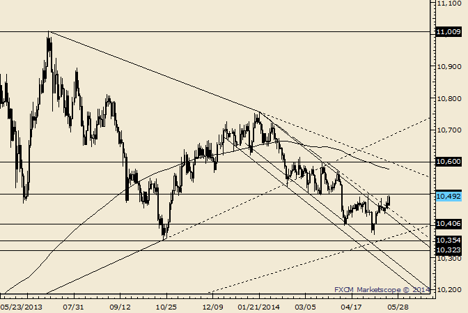 USDOLLAR New May High; Testing Major Level