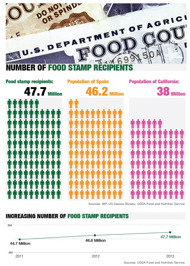 welfare snap program Market match can double the amount of food stamp/snap benefits you can  spend at the market the attached links have a list of summer and winter markets.