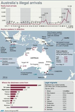 Graphic fact file on illegal boat arrivals in Australia, …