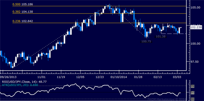 dailyclassics_usd-jpy_body_Picture_3.png, USD/JPY Technical Analysis: Focus Remains on 100.00 Mark