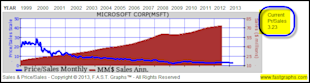 Looking For Value, Growth And Income After The Recent Market Run Up, Check Out These Tech Titans image MSFT3