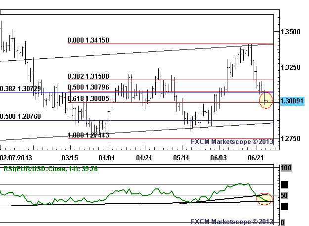 RSI_Trend_and_61.8_Fibo_Offer_Support_for_EURUSD_body_Picture_2.png, RSI Trend and 61.8% Fibo Offer Support for EUR/USD