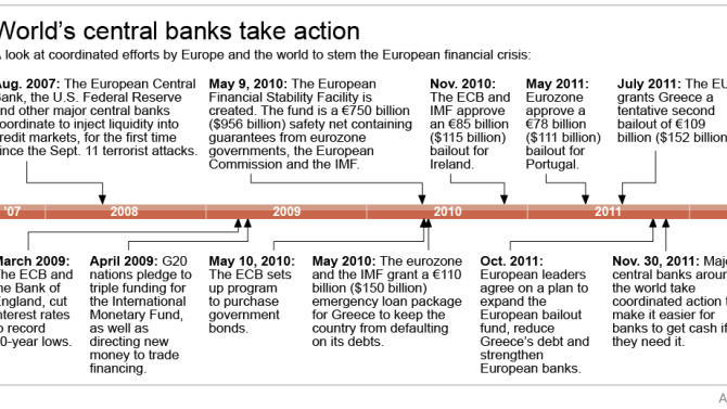 Timeline shows key events in the European Financial Crisis