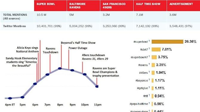 Sysomos Report: Beyonce, Ravens, and Blackout Dominate Super Bowl Tweets