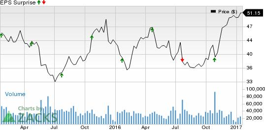 Why Southwest Airlines (LUV) Might Surprise This Earnings Season