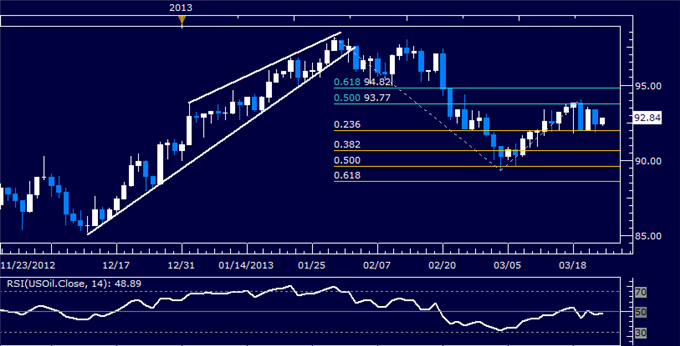 Forex_US_Dollar_Turns_Lower_Anew_SP_500_Hovers_at_Support_body_Picture_8.png, US Dollar Turns Lower Anew, S&P 500 Hovers at Support