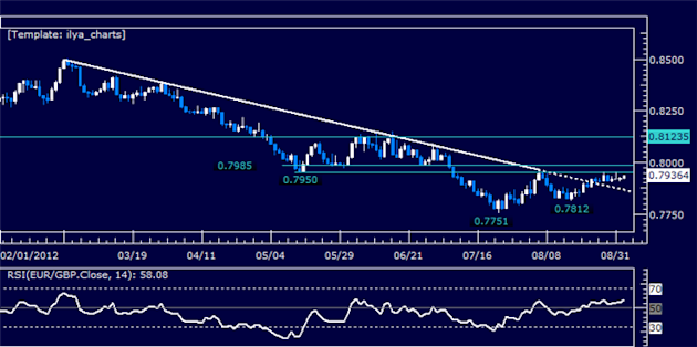 EURGBP_Classic_Technical_Report_09.04.2012_body_Picture_5.png, EURGBP Classic Technical Report 09.04.2012
