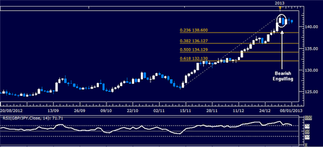 Forex_Analysis_GBPJPY_Classic_Technical_Report_01.08.2013_body_Picture_1.png, Forex Analysis: GBP/JPY Classic Technical Report 01.08.2013