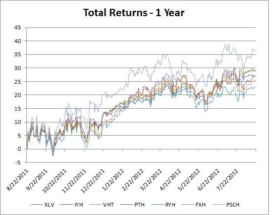 Total Return:1 year