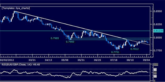 EURGBP_Classic_Technical_Report_09.05.2012_body_Picture_5.png, EURGBP Classic Technical Report 09.05.2012