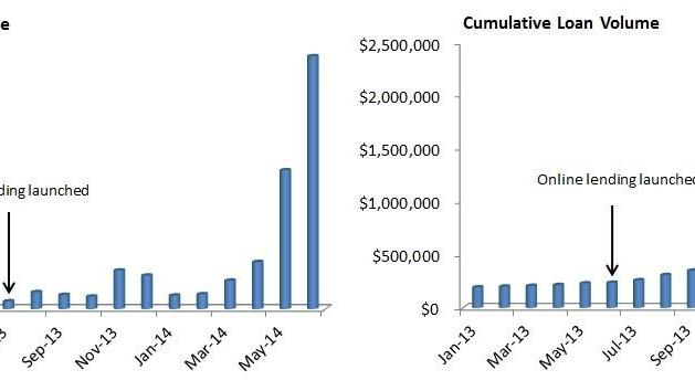 Paul Mathieson, IEG Holdings Corporation Chairman, Announces Mr. Amazing Loans' Monthly Loan Volumes Skyrocket up 1768%