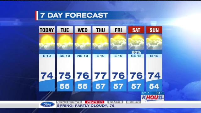 Houston forecast: Sunny, pleasant Monday