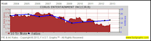 Corus Entertainment Inc: Fundamental Stock Research Analysis image CJR3