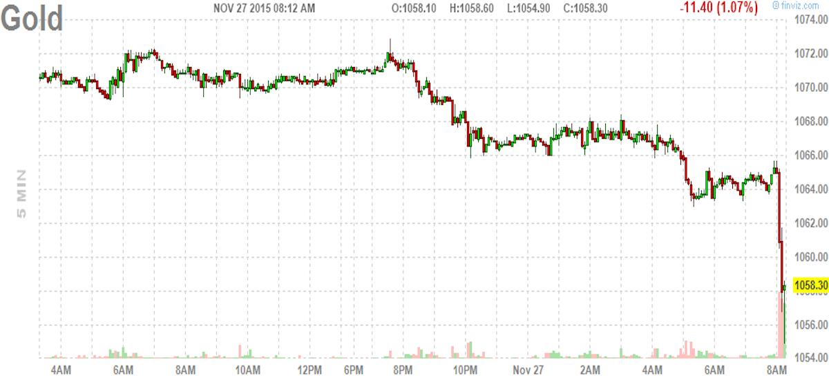 Gold is tanking to new lows