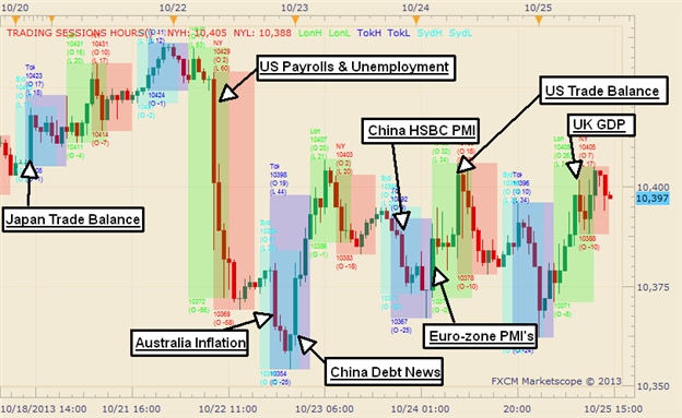 Weekly_Graphic_Rewind_US_Dollar_Fails_to_Take_Back_NFP_Losses_body_Picture_1.png, Weekly Graphic Rewind: US Dollar Fails to Take Back NFP Losses
