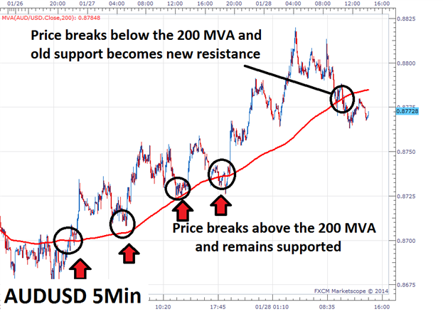 The_Definitive_Guide_to_Scalping_Part4_body_Picture_1.png, The Definitive Guide to Scalping, Part4: Support & Resistance