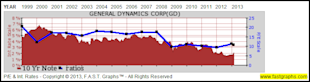 General Dynamics Corp: Fundamental Stock Research Analysis image GD3
