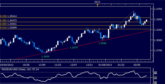 Forex_EURUSD_Technical_Analysis_02.13.2013_body_Picture_5.png, EUR/USD Technical Analysis 02.13.2013