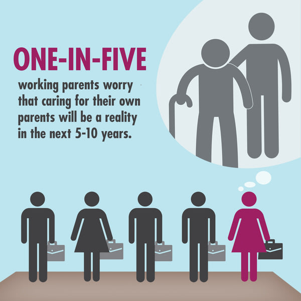 One-in-five working parents worry that caring for their own parents will be a reality in the next 5-10 years.