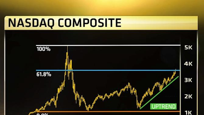 This is even worse for the NASDAQ