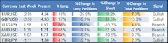 ssi_table_story_body_Picture_12.png, Forex Analysis: Retail Traders Heavily Long USD, Reversal Risk Grows