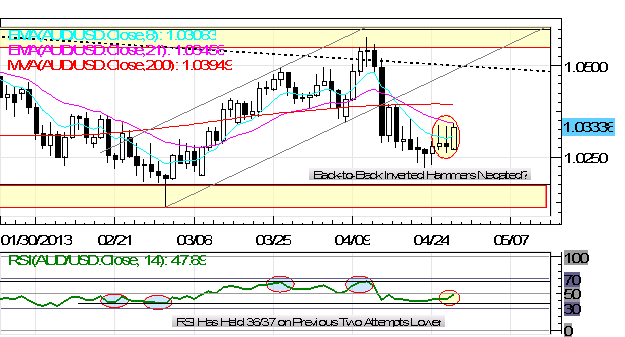 Dollar_Index_Falls_Below_Support_AUDUSD_Regains_1.0300_body_Picture_3.png, Dollar Index Falls Below Support; AUD/USD Regains $1.0300