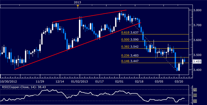 Commodities_Oil_Gold_May_Struggle_to_Further_Post-Cyprus_Deal_Trends__body_Picture_6.png, Crude Oil, Gold May Struggle to Further Post-Cyprus Deal Tre...