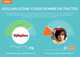 Dzhokhar Tsarnaev Rolling Stone Cover Bombs On Twitter image Topsy Snackables Jul19 01 1024x731