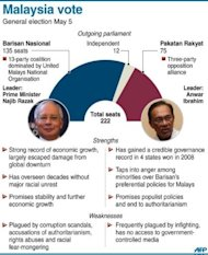 Graphic fact file on Malaysia's outgoing parliament and main coalitions, ahead of Sunday's general election. Anwar Ibrahim said only fraud can stop his Malaysian opposition from scoring a historic election win as the rival sides launched a last-ditch campaign blitz Saturday on the eve of a tense vote