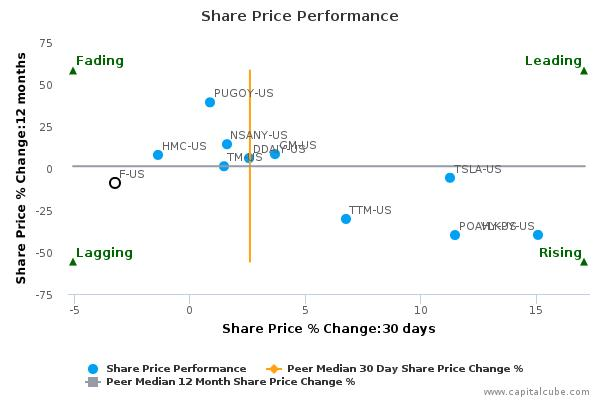 Ford Motor Co. breached its 50 day moving average in a Bearish Manner : December 1, 2015