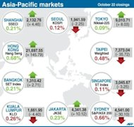 <p>Asian shares were mixed Monday as lingering hopes for the global economy were offset by profit-taking after last week's healthy gains, while heavy losses on Wall Street added to selling pressure.</p>