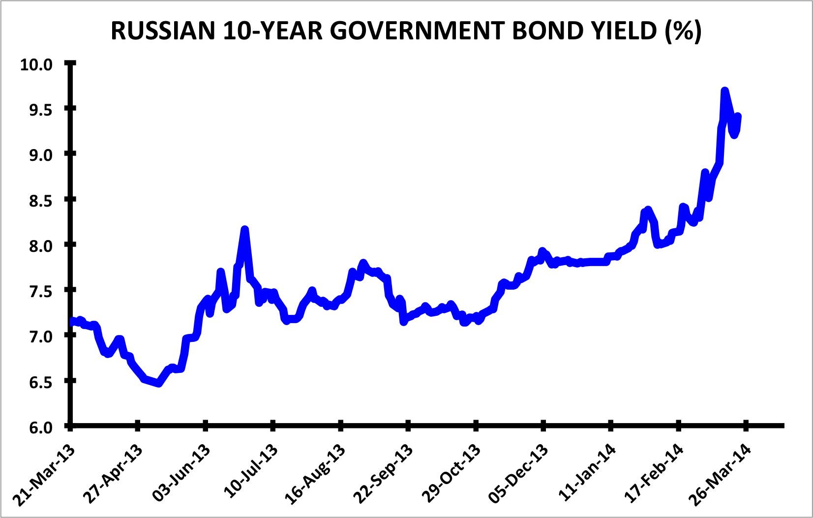 Russia 10-year government bond yield