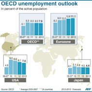 Chart showing trends in the unemployment rate in OECD regions