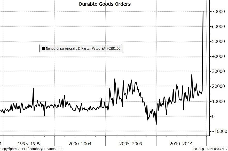 Durable Goods July 2014