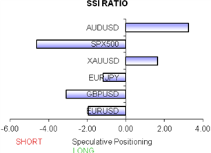 ssi_table_story_body_Chart_2.png, Major FX Shift Warns Euro may have Topped versus US Dollar