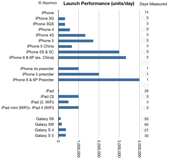 iphone-6-chart.png