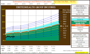 UnitedHealth Group Inc: Fundamental Stock Research Analysis image UNH5