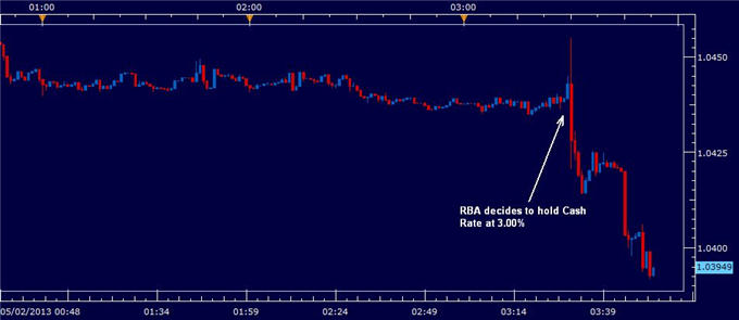 Aussie_Dollar_Lower_as_RBA_Release_Dovish_Outlook_body_RBA_RATE.png, Aussie Dollar Lower as RBA Release Dovish Outlook
