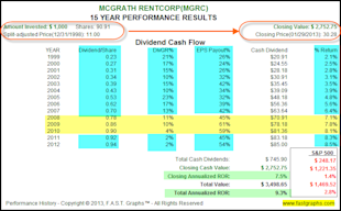 Dividend Contenders In Value for the Accumulation Phase and/or Income Distribution Phase of the Retirement Portfolio image MGRC2
