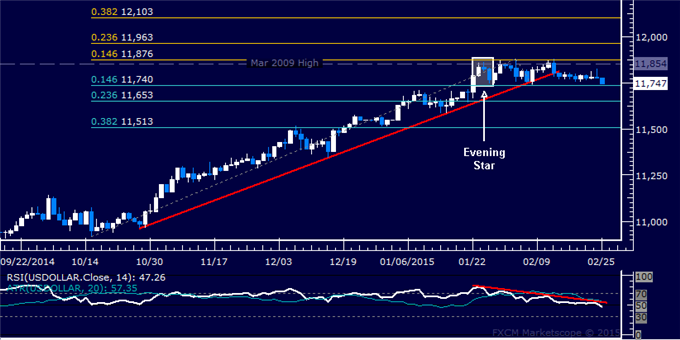 US Dollar Technical Analysis: Range Floor Under Pressure