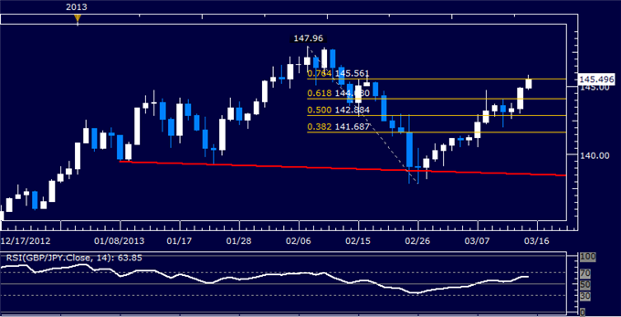 Forex_GBPJPY_Technical_Analysis_03.15.2013_body_Picture_5.png, GBP/JPY Technical Analysis 03.15.2013