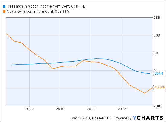 BBRY Income from Cont. Ops TTM Chart